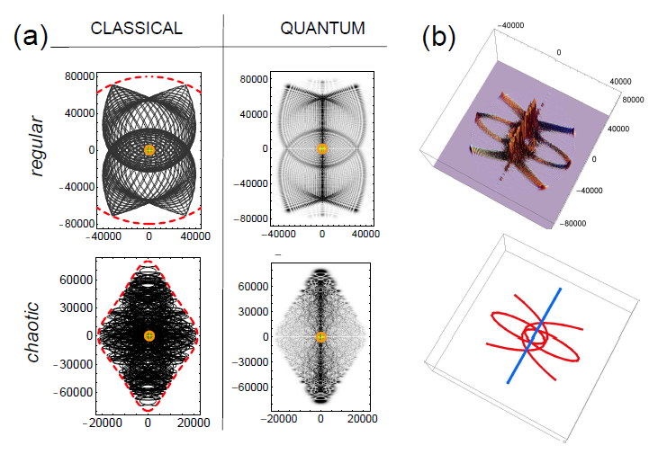 Quantum-classical correspondence for atoms in external fields